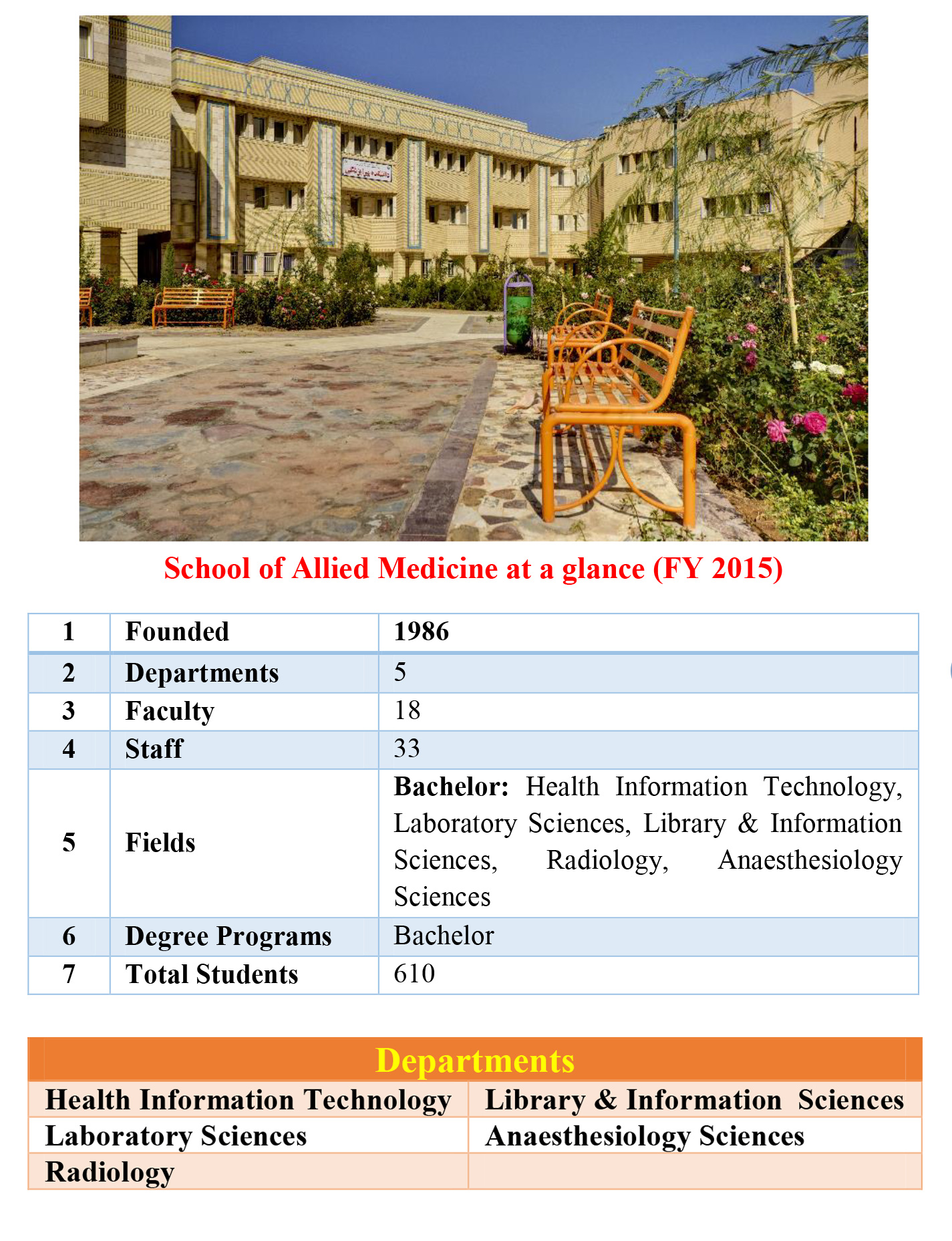 School of Allied Medicine at a glance (FY 2015)